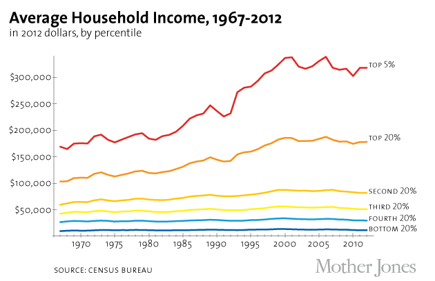 Third chart: income by class