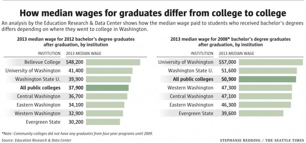 Chart showing that Bellevue College graduates' median income is highest of all baccalaureate graduates in the state.